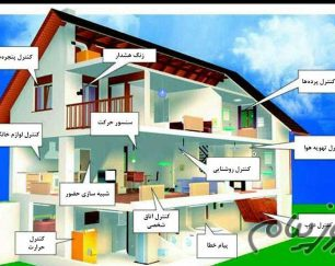 هوشمندسازی ساختمان